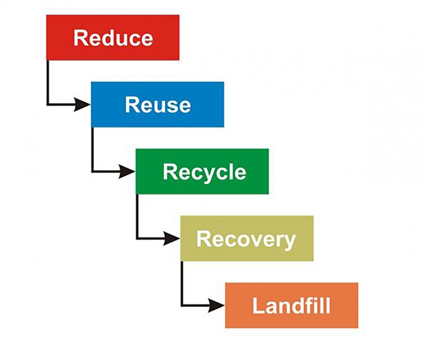 Waste hierarchy: Reduce, Reuse, Recycle, Recovery, Landfill