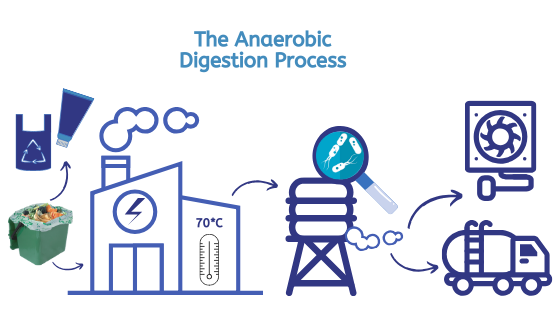 Diagram of the Anaerobic digestion process from food waste to methane