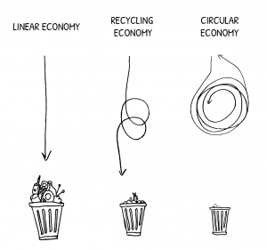 Pictographic of Linear Economy (represented by a straight line), Recycling Economy (represented by a line with two circles) and Circular economy (represented by a circular line)