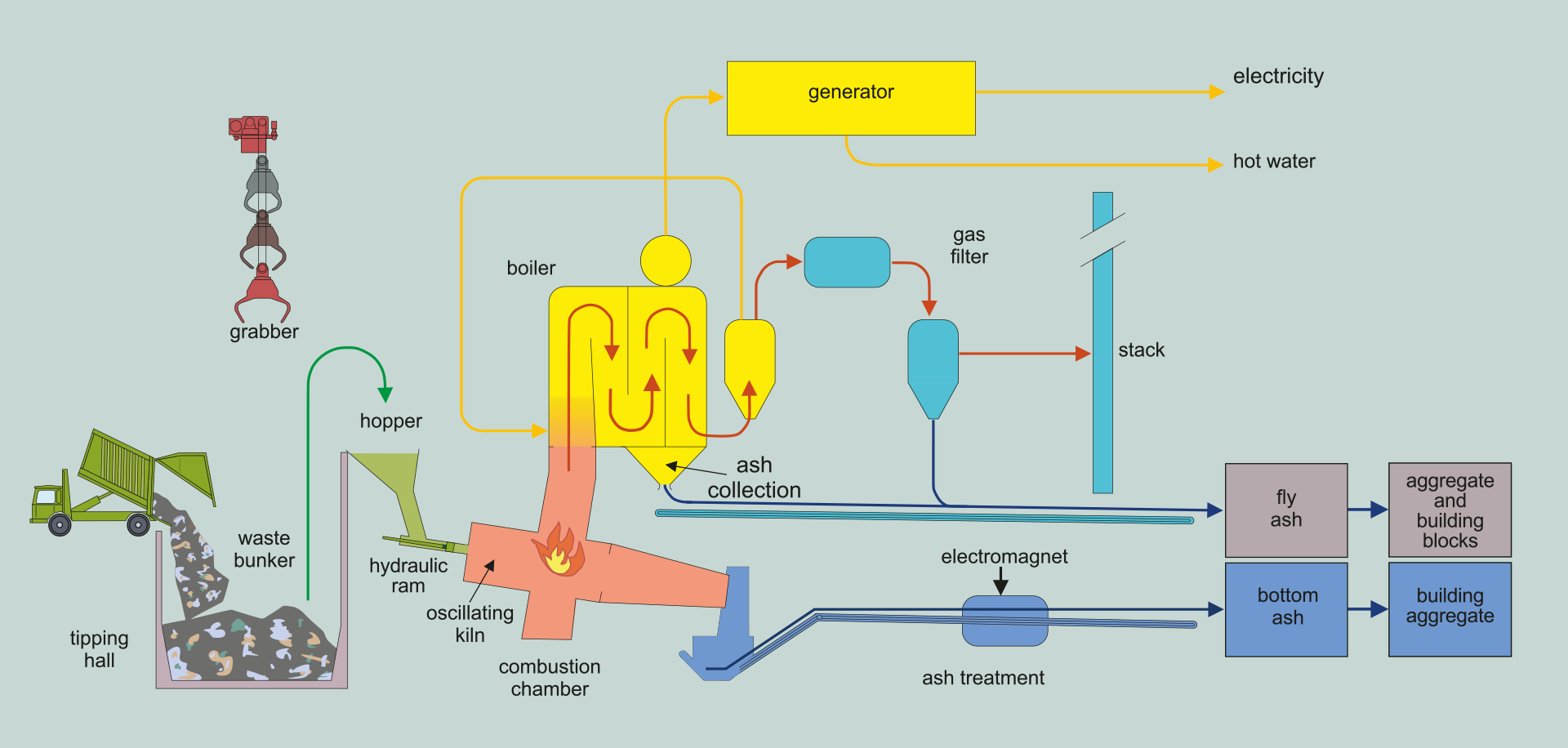 Energy from Waste Process